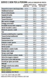 Andamento prezzi 2001 - 2011