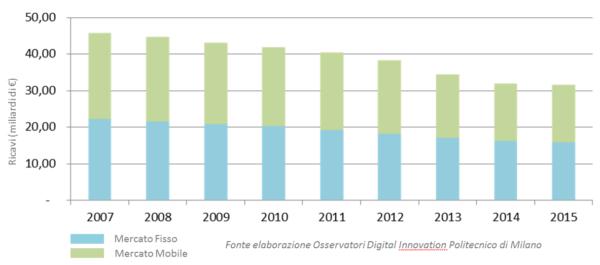 Andamento ricavi Operatori TLC Italia