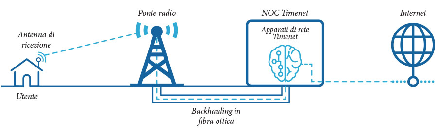 schema-collegamento-wireless